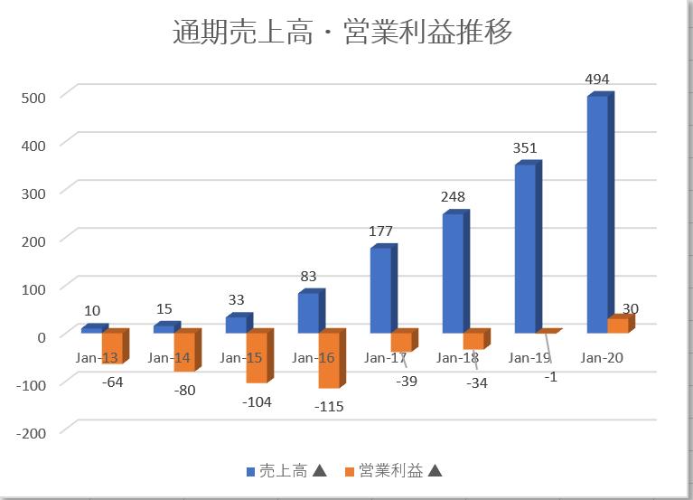 ノボキュアnovocure【NVCR】の通期売上高推移、営業利益推移