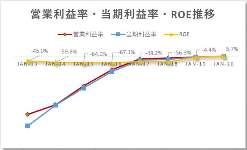 ノボキュアnovocure【NVCR】営業利益率、当期利益率、ROE推移