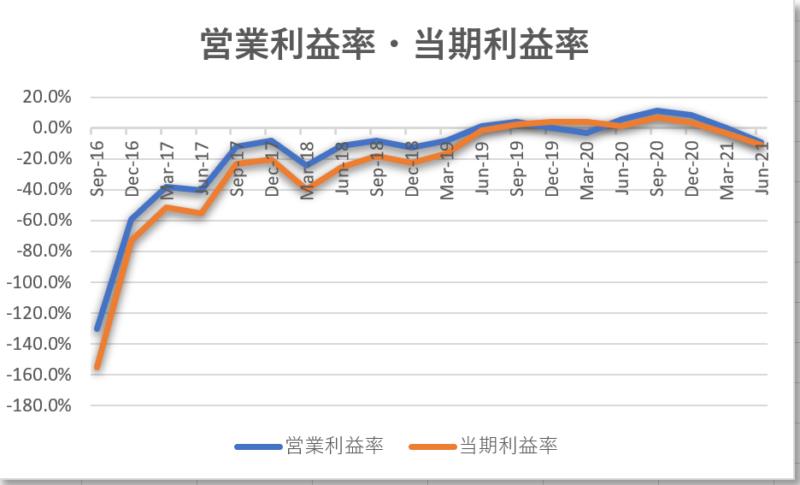 ノボキュアnovocure【NVCR】の4半期営業利益率と当期利益率