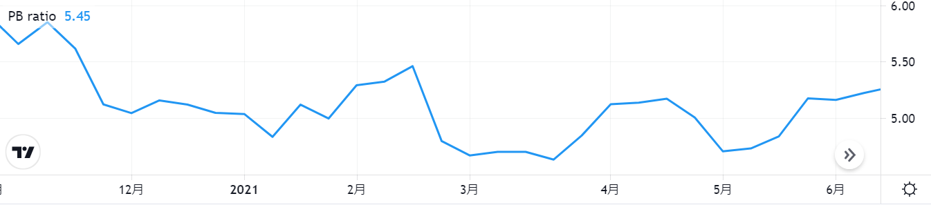 セールスフォースドットコムSalesforce【CRM】のPBR推移