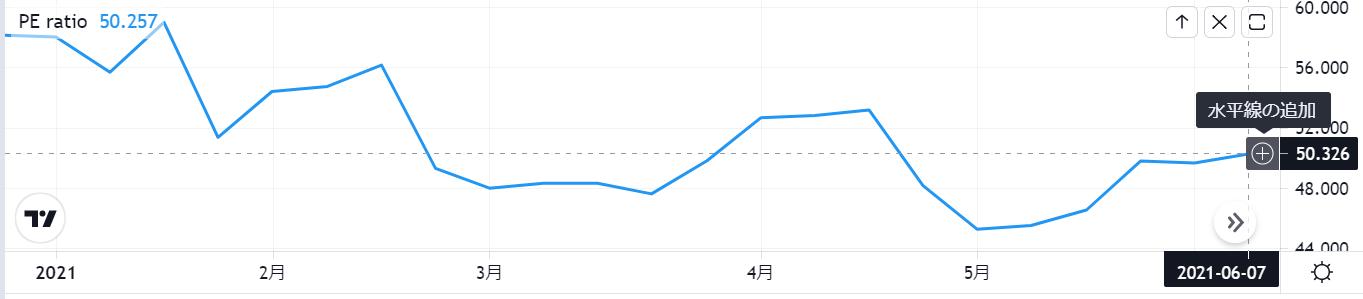 セールスフォースドットコムSalesforce【CRM】のPER推移