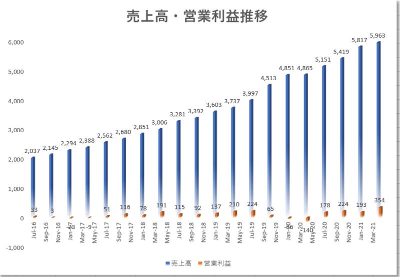 セールスフォースドットコムSalesforce【CRM】の4半期業績推移