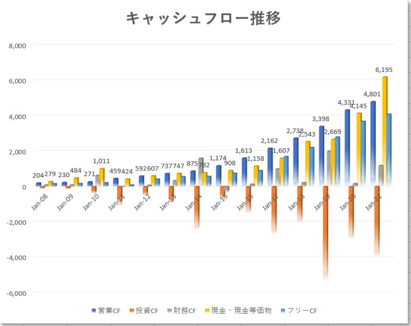セールスフォースドットコムSalesforce【CRM】のキャッシュフロー推移