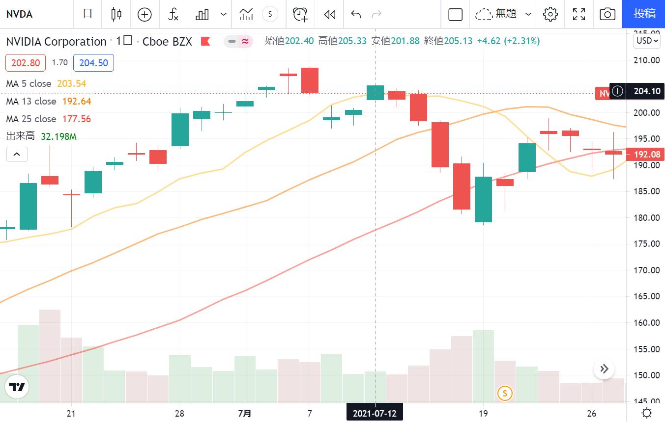 エヌビディアNVIDIA(NVDA)の現在の株価チャート 2021年7月12日現在