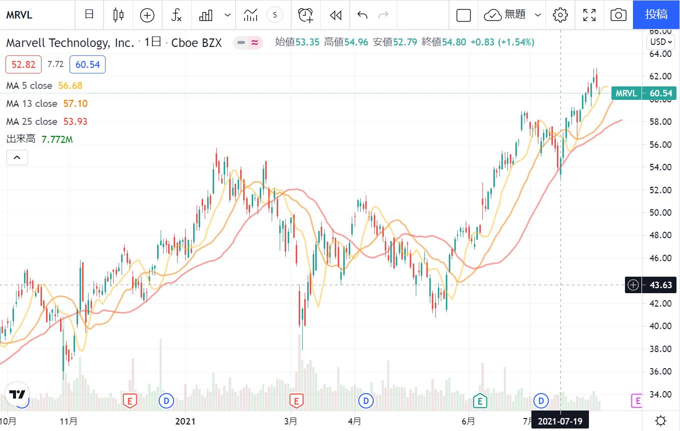 マーベルテクノロジーグループMarvell Technology Group【MRVL】の株価推移日足