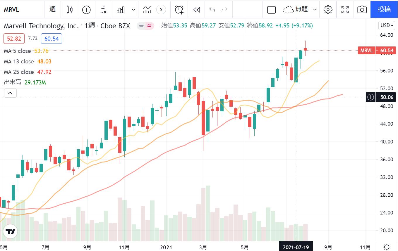 マーベルテクノロジーグループMarvell Technology Group【MRVL】の株価推移週足