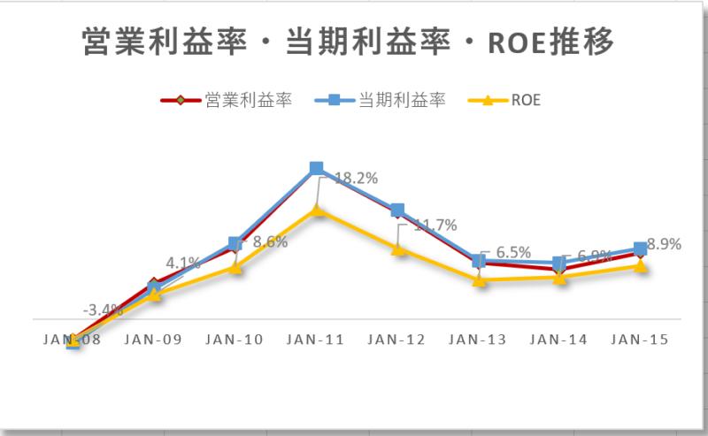 マーベルテクノロジーグループMarvell Technology Group【MRVL】の通期営業利益率、当期利益率、ROE推移