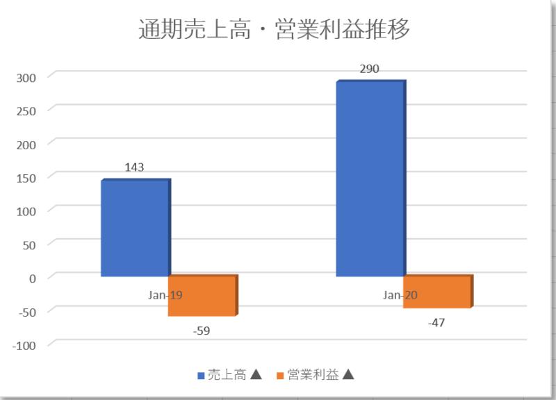 マルケタmarqeta【MQ】の通期売上高営業利益推移