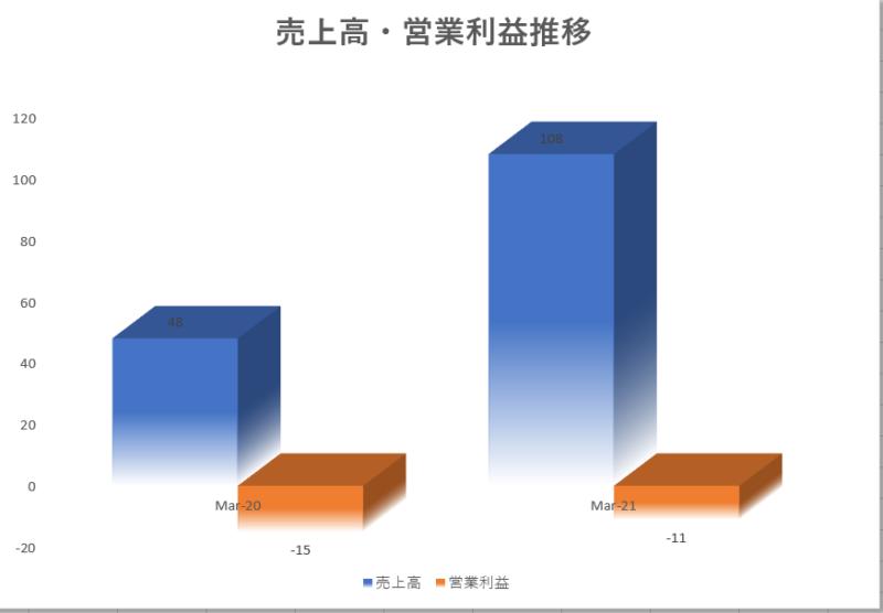 マルケタmarqeta【MQ】の4半期売上高・営業利益推移