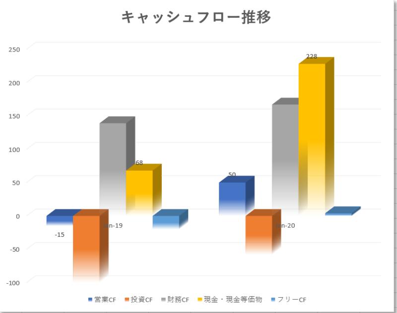 マルケタmarqeta【MQ】のキャッシュフロー推移