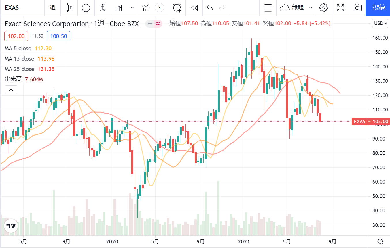 イグザクトサイエンシズ(エグザクトサイエンス) Exact Sciences【EXAS】の株価チャート週足