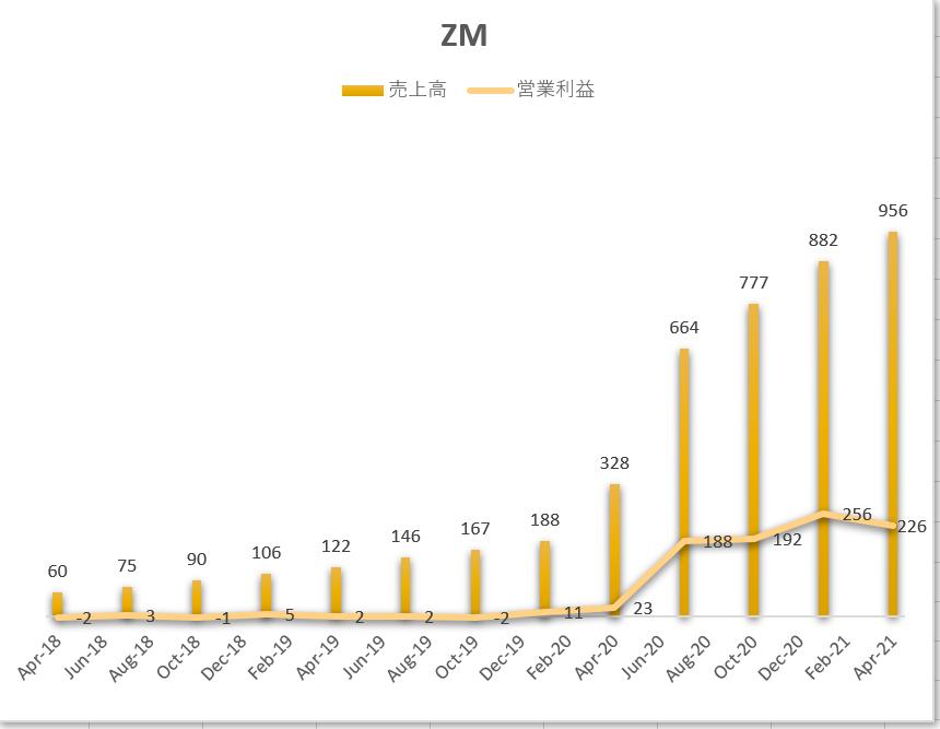 ズームビデオコミュニケーションズZoomVideoCommunications【ZM】の売上と営業利益推移