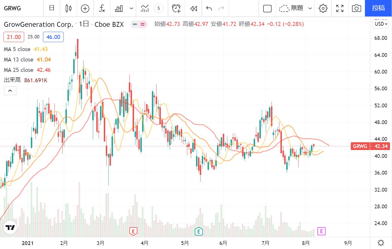 グロージェネレーション(グロウジェネレーション)【GRWG】の株価チャート推移(日足)