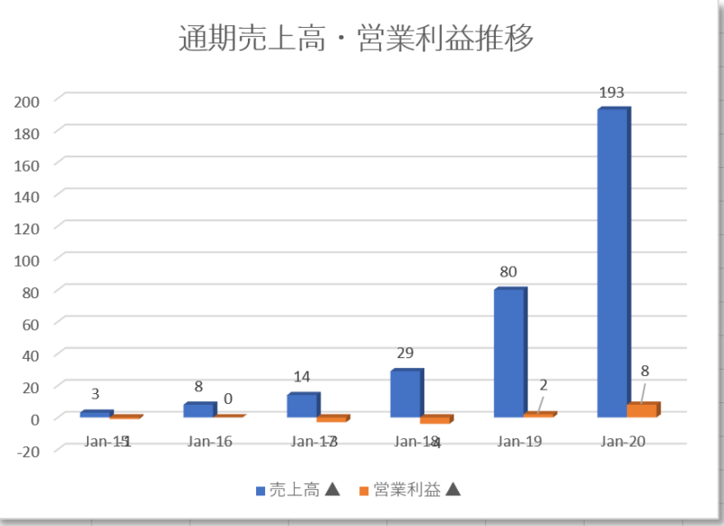 グロージェネレーション(グロウジェネレーション)【GRWG】の通期売上高・営業利益推移