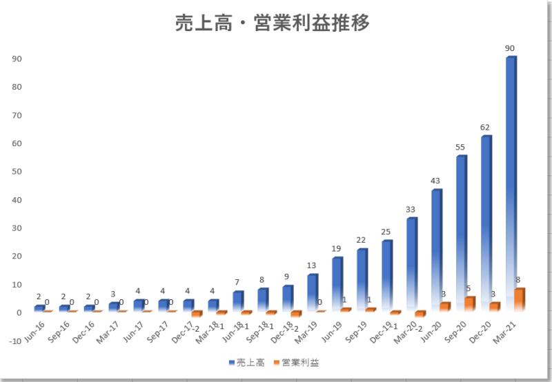 グロージェネレーション(グロウジェネレーション)【GRWG】の4半期売上高・営業利益推移