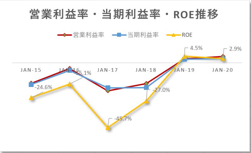 グロージェネレーション(グロウジェネレーション)【GRWG】の営業利益率、当期利益率、ROE推移