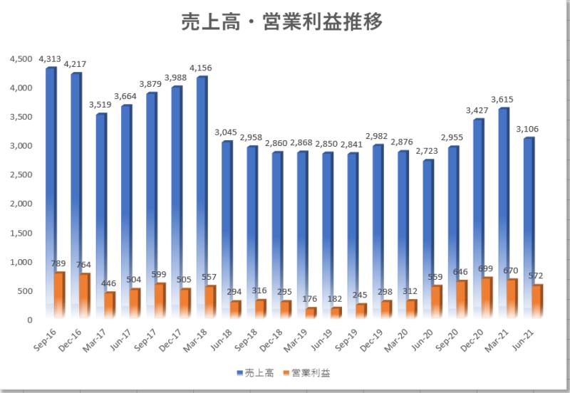 リバティグローバルLBTYAの四半期業績推移、四半期売上高、四半期営業利益推移