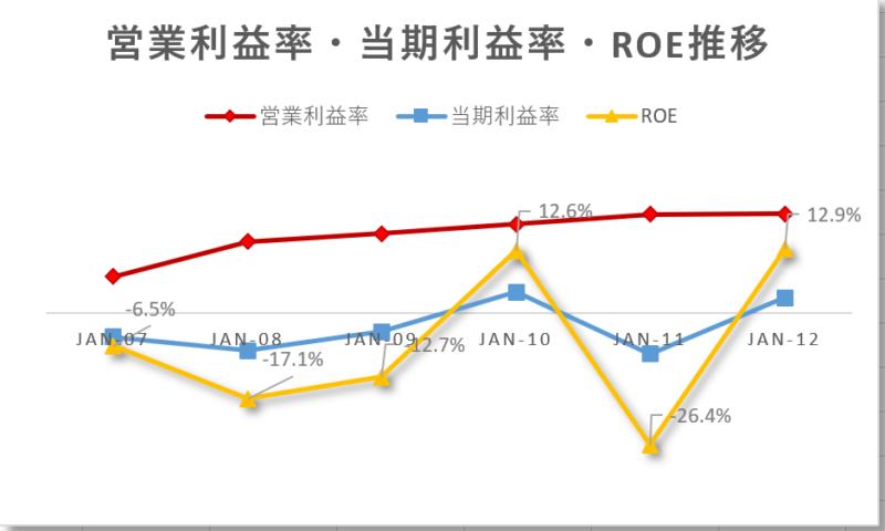 リバティグローバルLBTYAの通期営業利益率、当期利益率、ROE推移