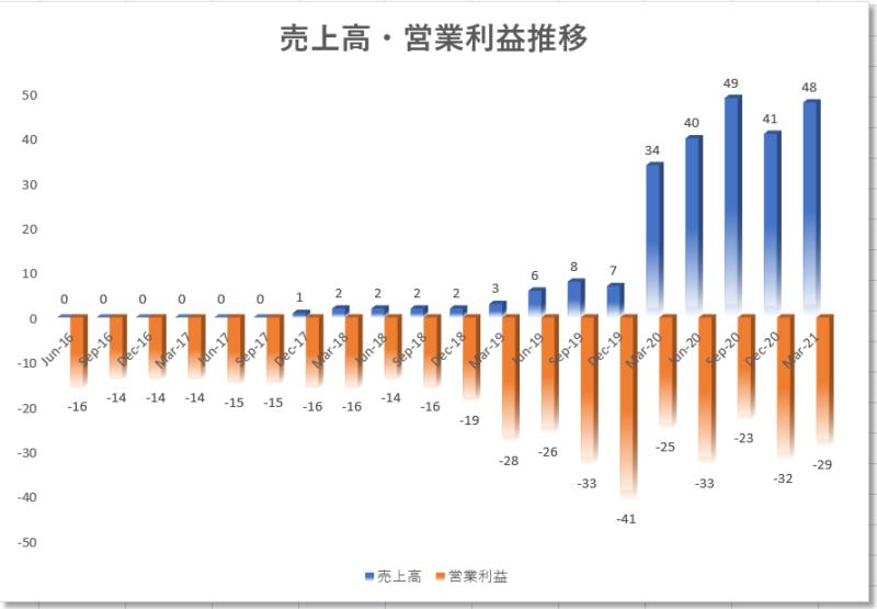 ディサーナ(ディセルナ)dicerna【DRNA】の4半期業績推移、売上高、営業利益