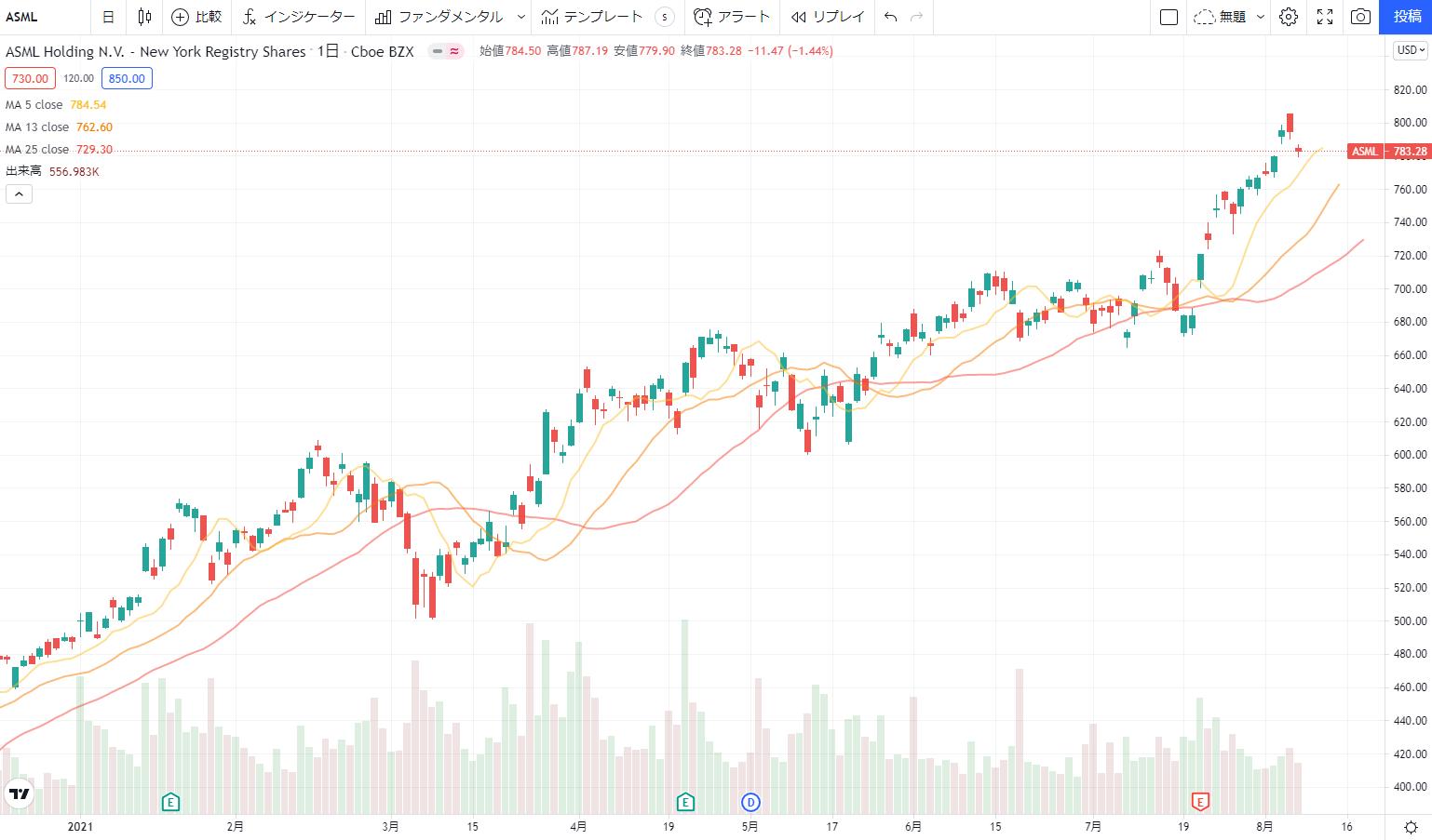 ASMLの株価チャート、推移(日足)