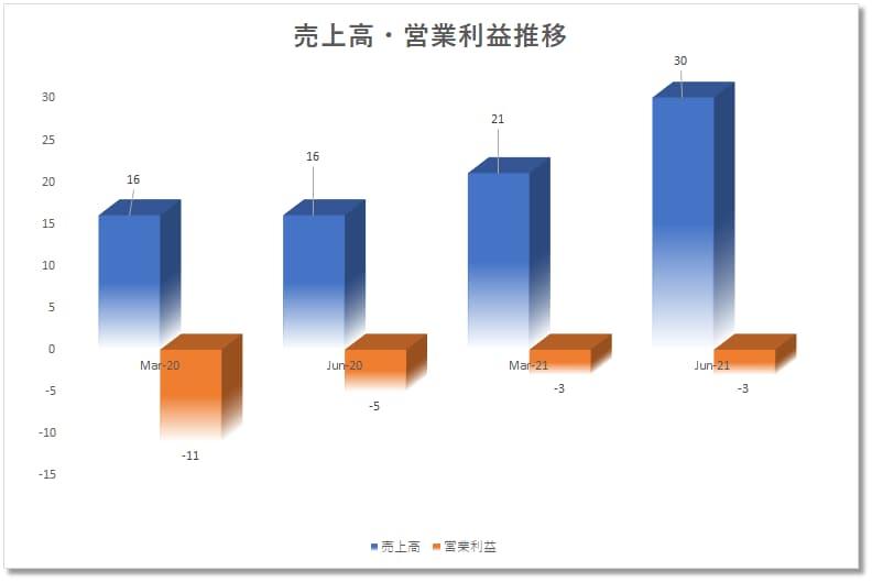 シーエスディスコCSDisco(LAW)四半期決算売上、営業利益、成長性
