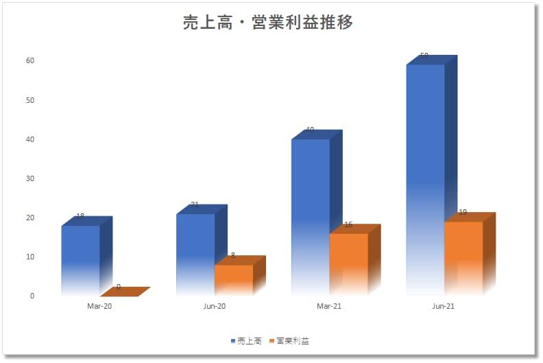 ディーローカルDLOCAL(DLO)半期決算売上、営業利益、成長性