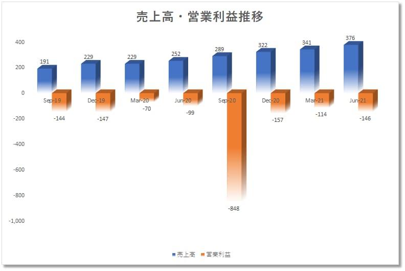 パランティアPalantir(PLTR)の四半期決算売上、営業利益、成長性