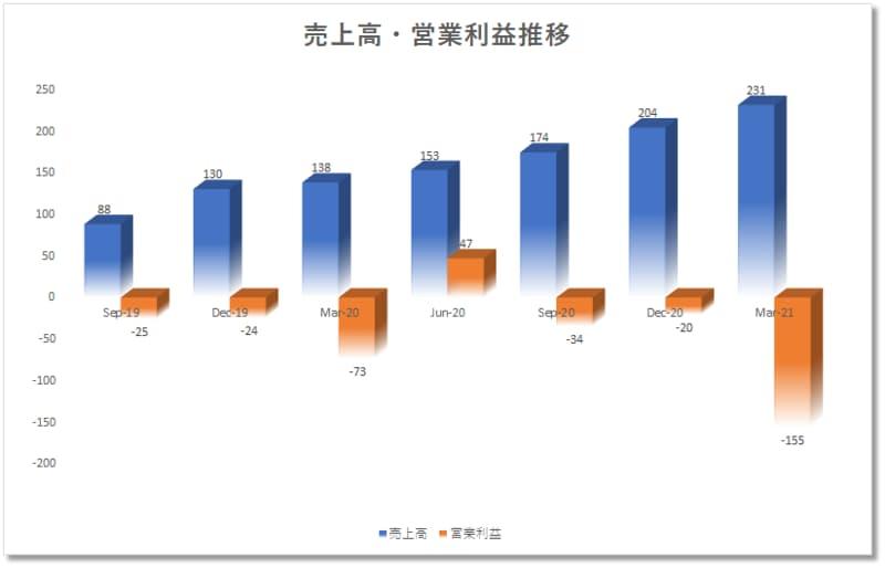アファームaffirmAFRMの四半期決算売上、営業利益推移