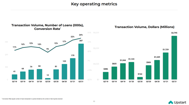 アップスタートホールディングスupstartholdingsUPST貸出しをサポートした数と、額が飛躍的に伸長