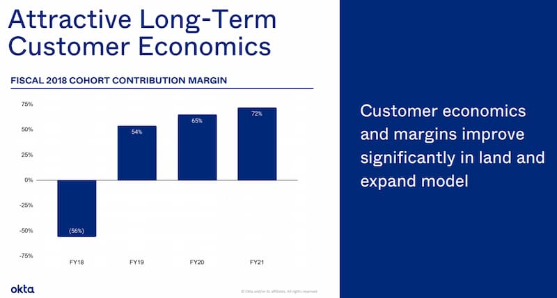 オクタOKTA の決算ポイント2: 長期契約が収益に貢献し拡大してきている。