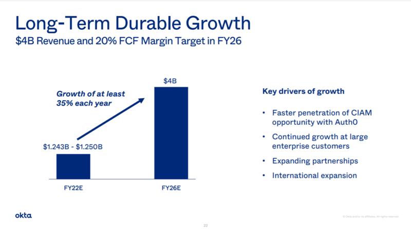 オクタOKTAの決算ポイント3: 今後の収益成長35%+フリーキャッシュフローマージンを20%キープする