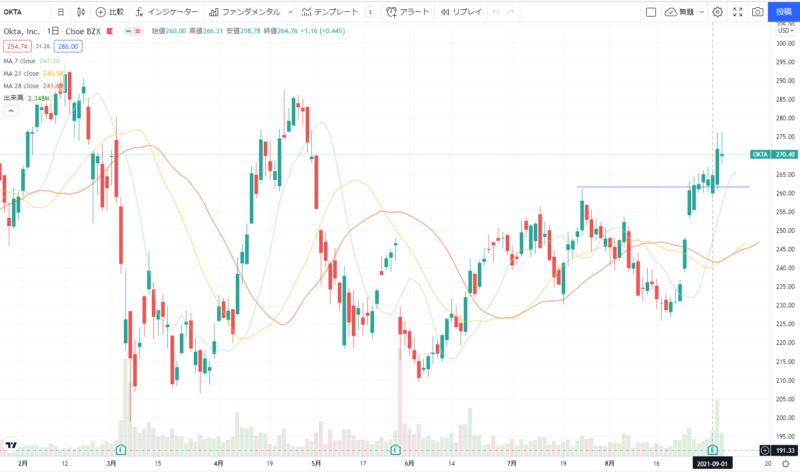 オクタOKTAの株価チャート(日足)