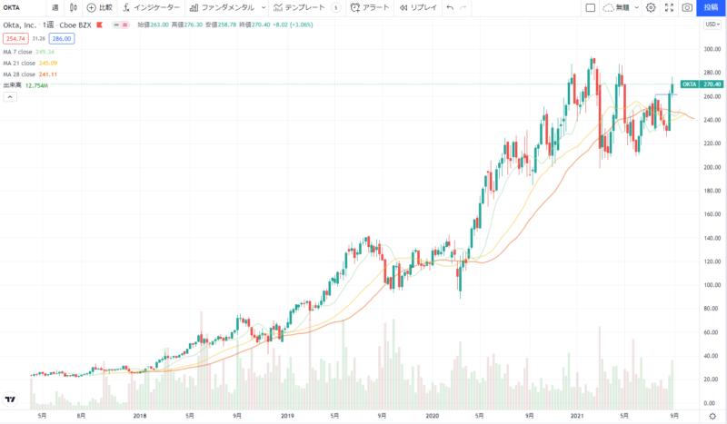 オクタOKTAの株価チャート(週足)