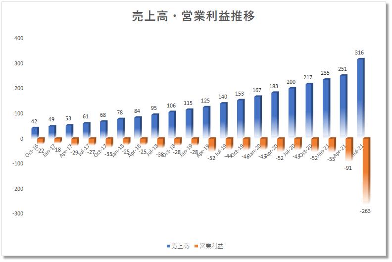 オクタOKTAの四半期決算売上、営業利益、成長性。