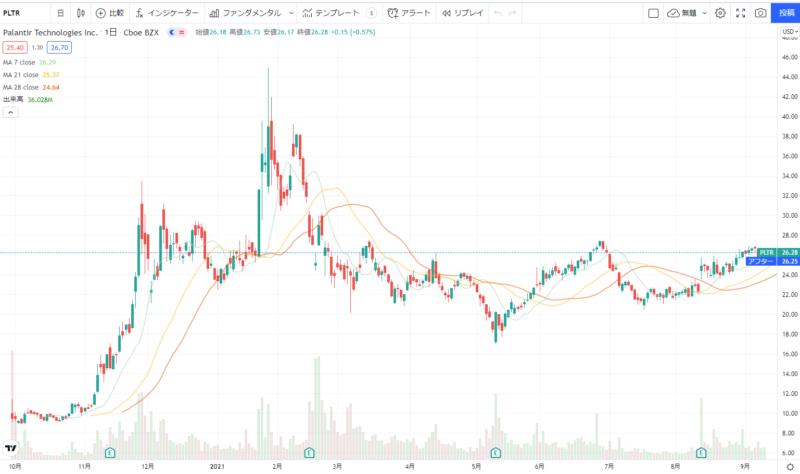 パランティアPalantir(PLTR)の株価チャート(日足)
