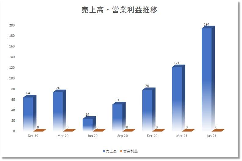 アップスタートホールディングスupstartholdingsUPST の業績:四半期決算売上、営業利益推移