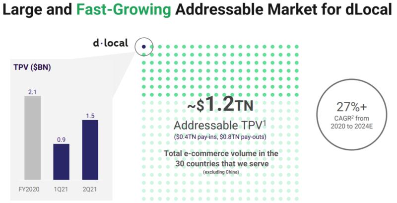 ディーローカルDLOCAL(DLO)のTPV市場