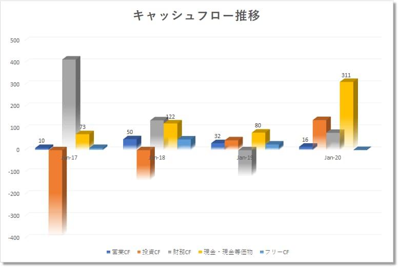 アップスタートホールディングスupstartholdingsUPST の業績:キャッシュフロー推移(年次)