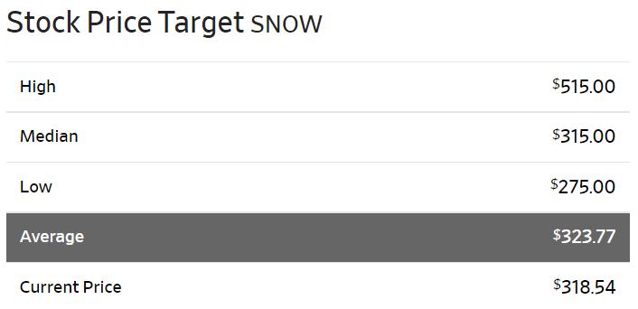 スノーフレークsnowflake(SNOW)の株価アナリスト予想
