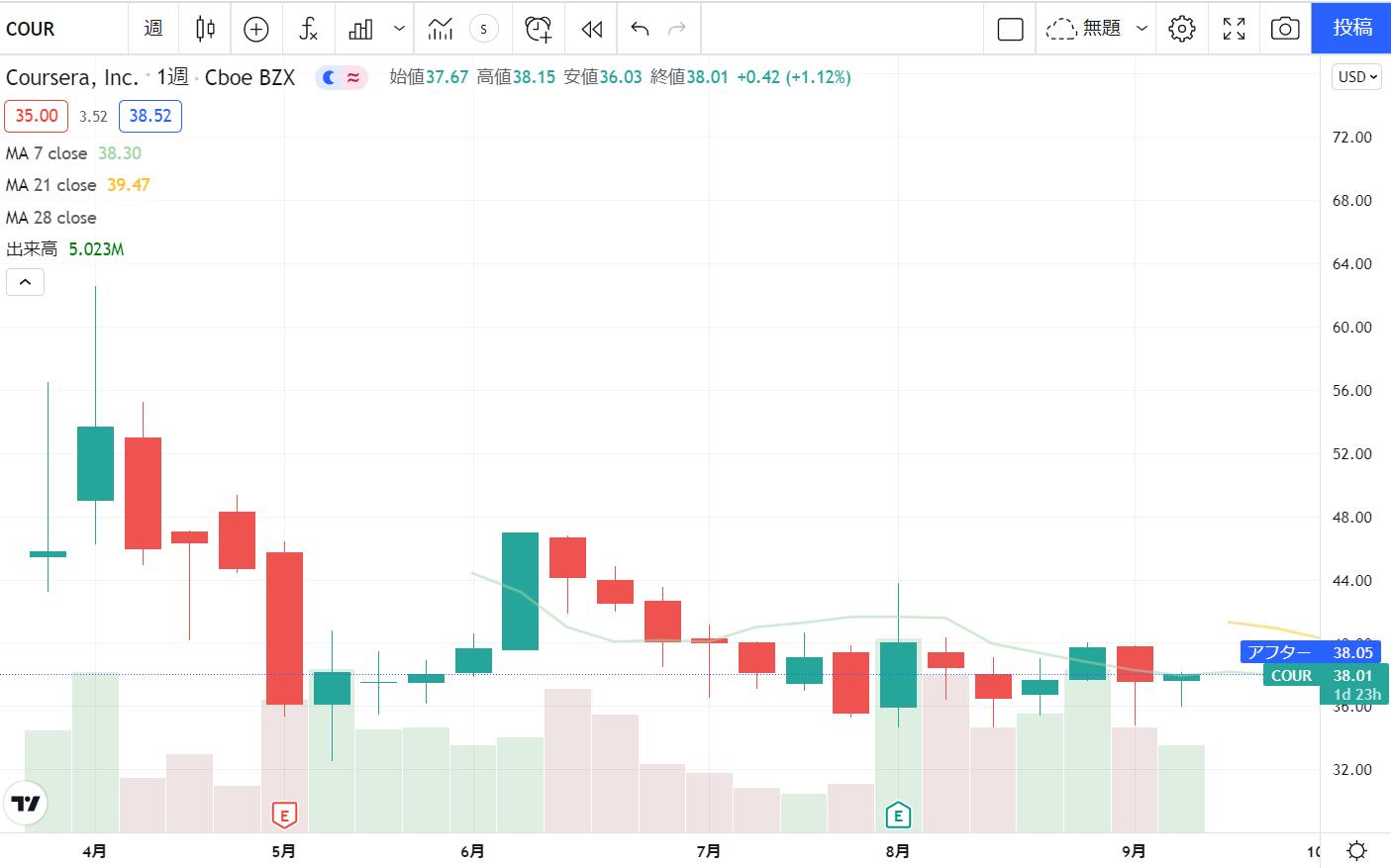 コーセラcourseraCOURの株価チャート(週足)