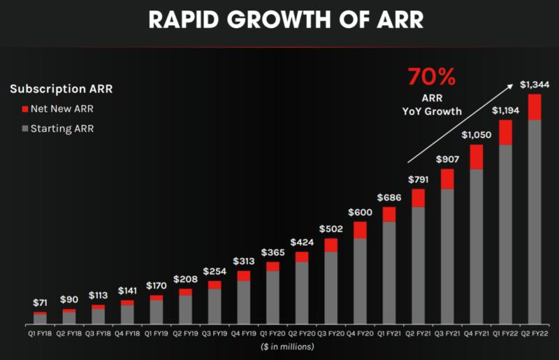 クラウドストライクcrowdstrikeCRWDの年間サブスクリプションの額も70%成長