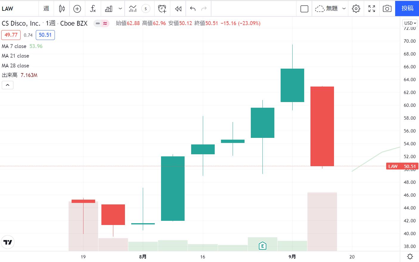 シーエスディスコCSDisco(LAW)の株価チャート(週足)