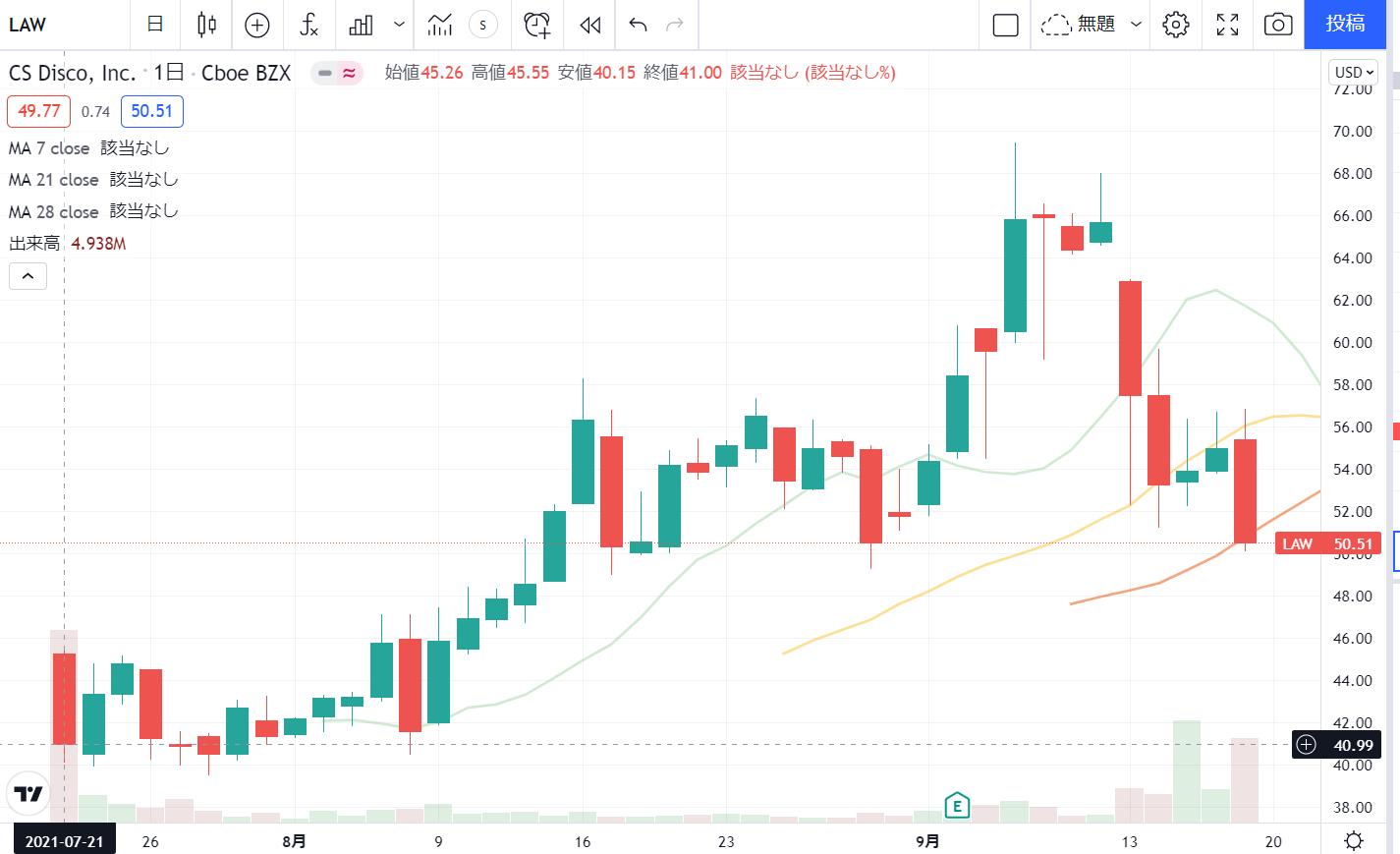 シーエスディスコCSDisco(LAW)の株価チャート(日足)