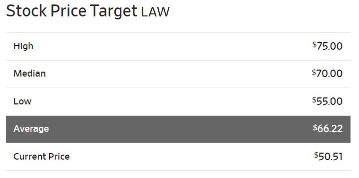 シーエスディスコCSDisco(LAW)の株価見通し(アナリスト予想)