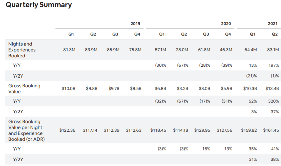 エアビーアンドビーairbnb(ABNB) の四半期決算売上、営業利益、成長性 2Q決算資料より