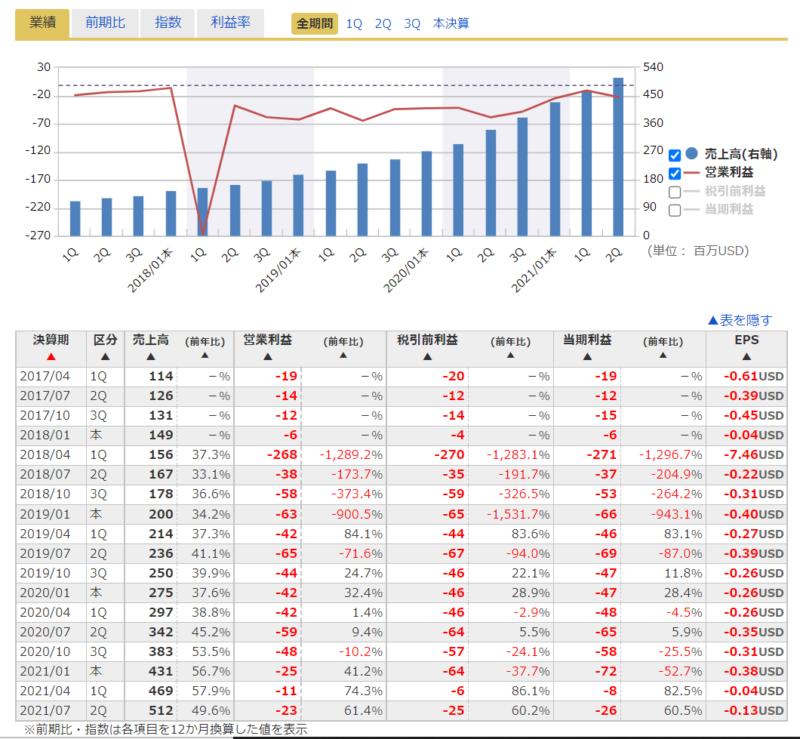 ドキュサインDocuSignDOCUの四半期決算売上、営業利益、成長性