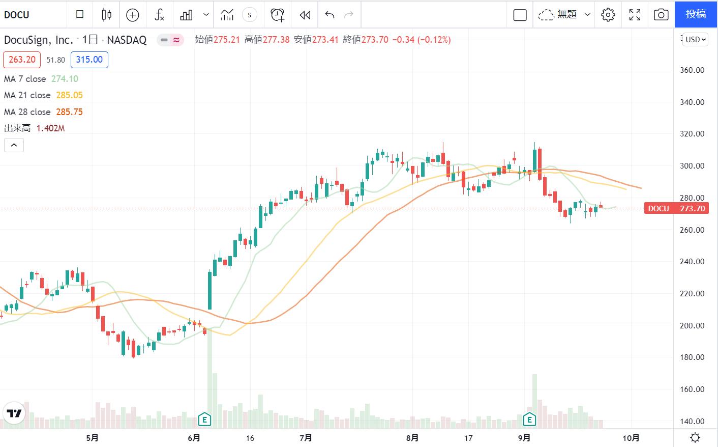 ドキュサインDocuSignDOCUの株価チャート(日足)