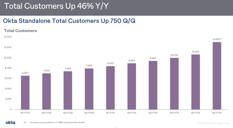 オクタOKTAの業績顧客数が増えている。