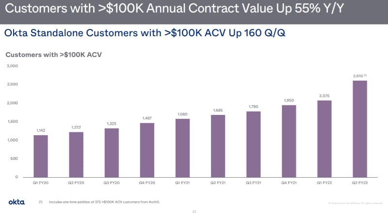 オクタOKTAの業績大口顧客も増えている。